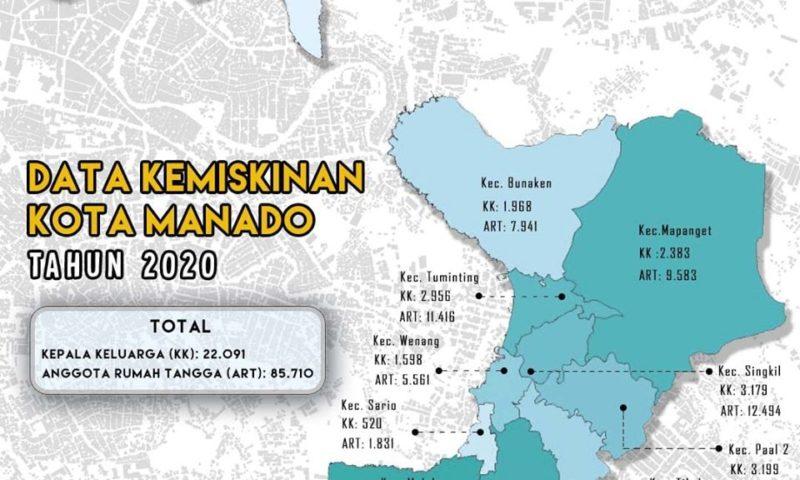 Ini Jumlah Data Kemiskinan Kota Manado