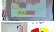 Permalink ke Pilkada Minahasa, ROR-RD Unggul Sementara Hasil Quick Count