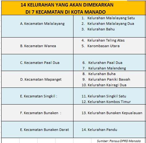 Permalink ke Bakal Ketambahan 14 Kelurahan, Ini Wilayah yang Akan Dimekarkan di Manado