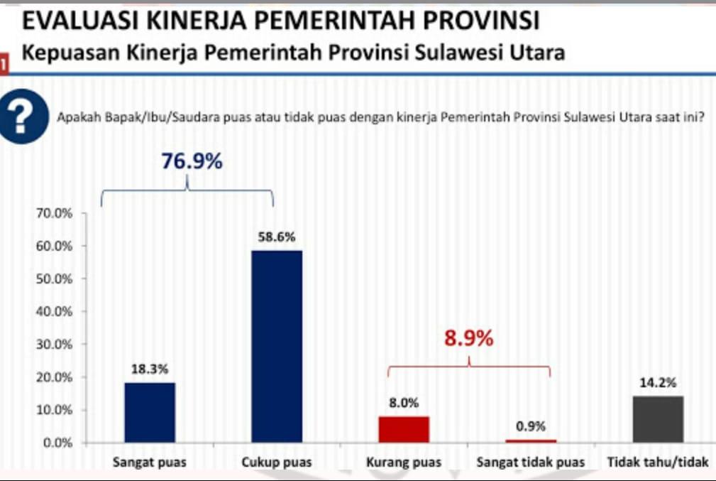 Permalink ke Berikut Hasil Survei Kepuasan Publik pada Gubernur Olly Dondokambey