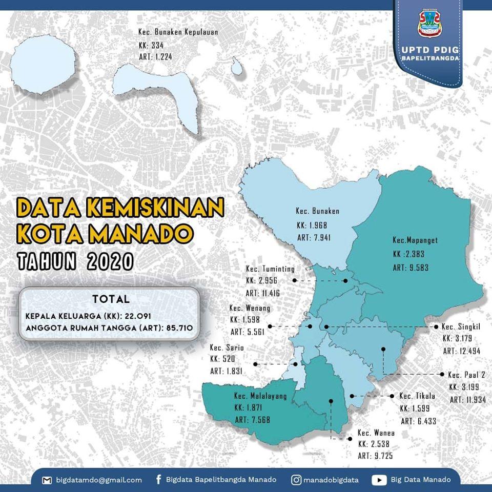 Permalink ke Ini Jumlah Data Kemiskinan Kota Manado